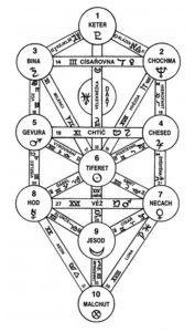kniha o magii, sefirotický, kabalistický strom, života, kabala