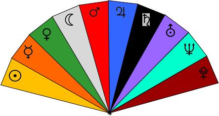 kyvadlo, tabulky, symboly, esoterika, magie, okultismus, věštění