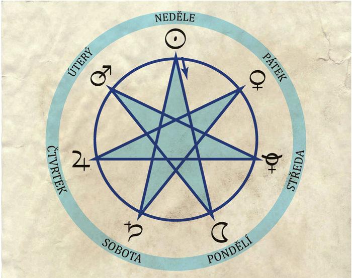 astrologie, magie, planety, znamení zvěrokruhu, zvěrokruh