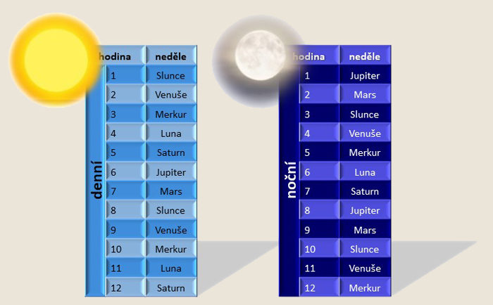 astrologie, magie, planety, znamení zvěrokruhu, zvěrokruh, planetární hodiny